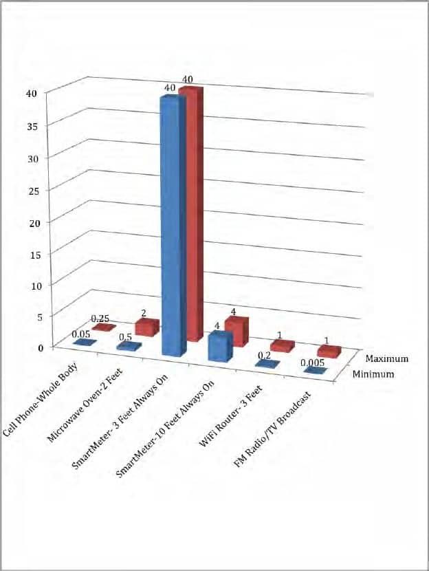 Smart Meter Exposure Chart