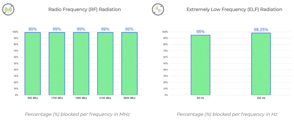 DefenderShield Test Results