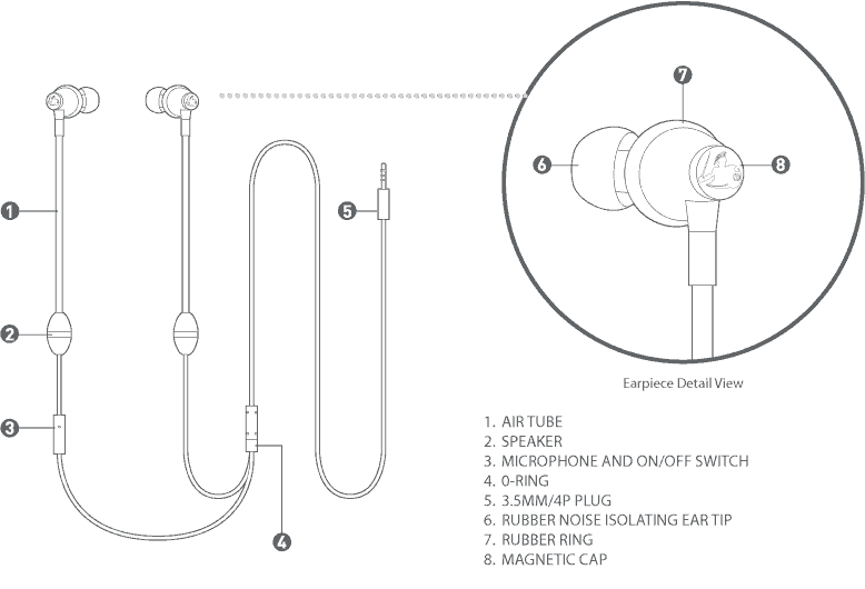 Defendershield headphones diagram