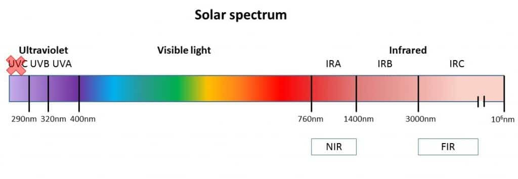 Near and Far infrared light