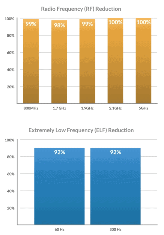 Chart showing reductions in EMF radiation from SafeSleeve products